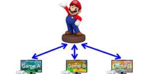 Nintendo sender Mario i kødet på Skylanders (1)