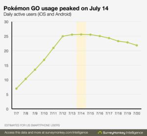 Pokémon Go havde 25 millioner daglige brugere den 14. juli
